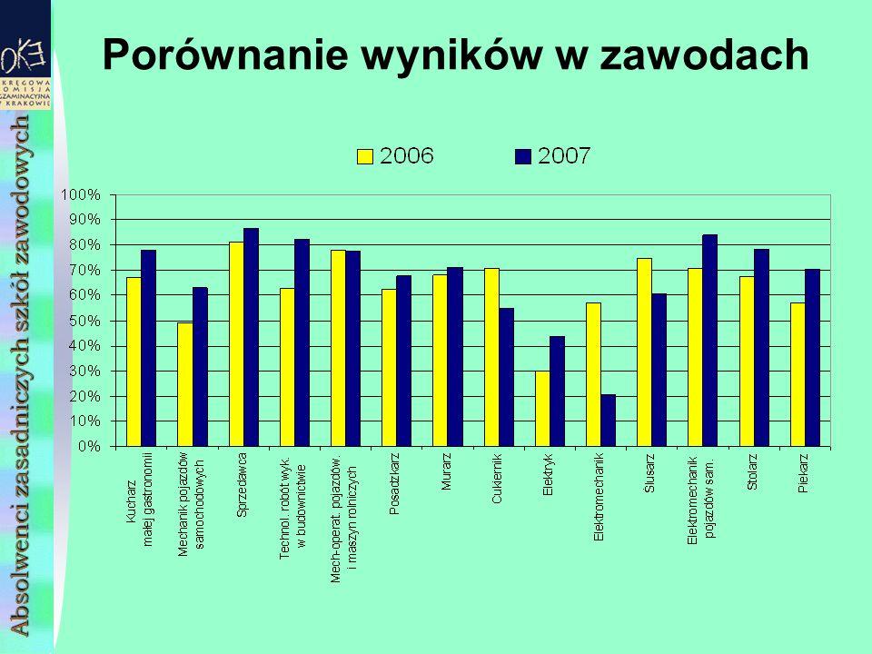 Porównanie wyników w zawodach Absolwenci zasadniczych szkół zawodowych