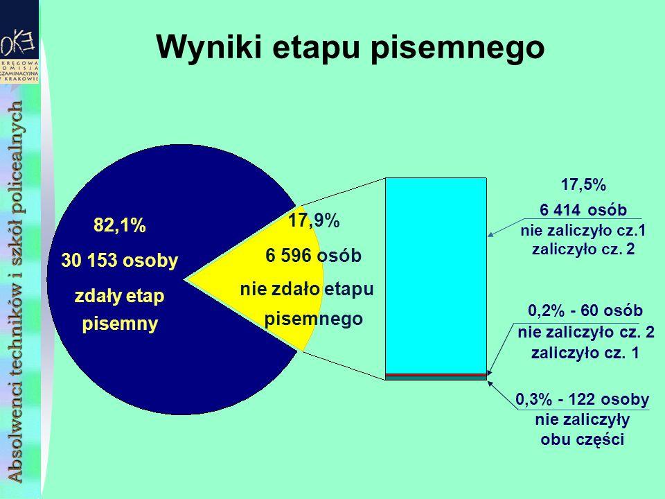 Wyniki etapu pisemnego 82,1% 30 153 osoby zdały etap pisemny 17,5% 6 414 osób nie zaliczyło cz.1 zaliczyło cz.