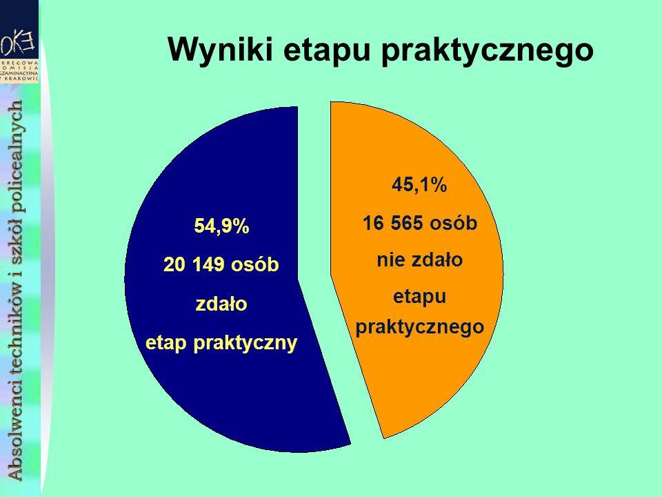 Wyniki etapu praktycznego 54,9% 20 149 osób zdało etap praktyczny 45,1% 16 565 osób nie zdało etapu praktycznego Absolwenci techników i szkół policealnych