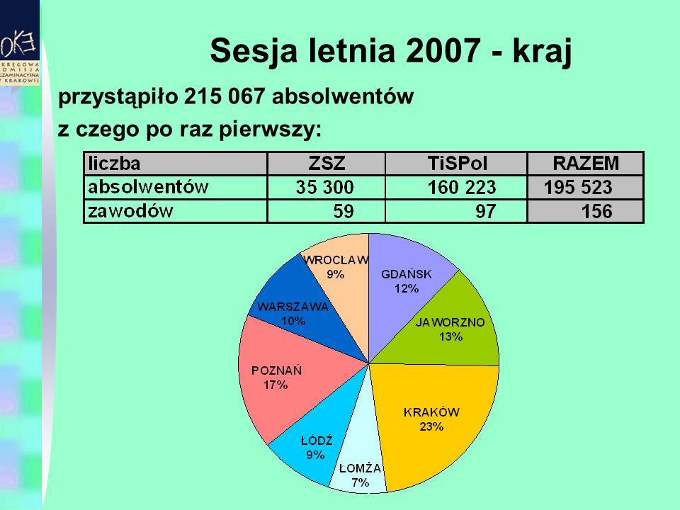 Sesja letnia 2007 - kraj przystąpiło 215 067 absolwentów z czego po raz pierwszy: