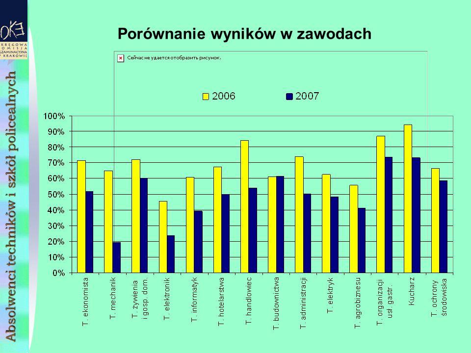 Porównanie wyników w zawodach