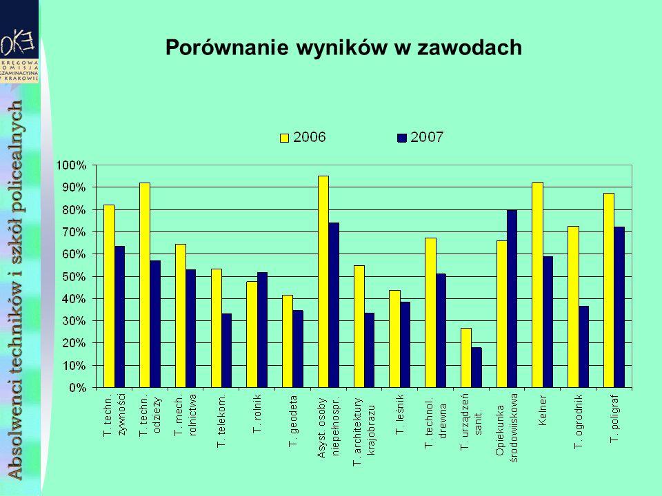 Absolwenci techników i szkół policealnych Porównanie wyników w zawodach