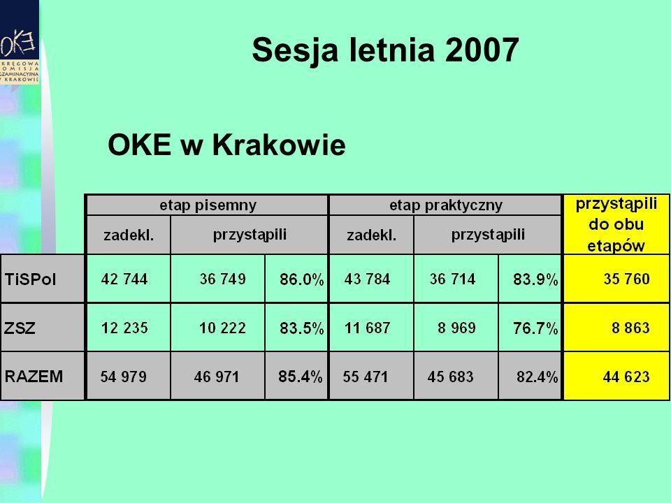 Sesja letnia 2007 OKE w Krakowie