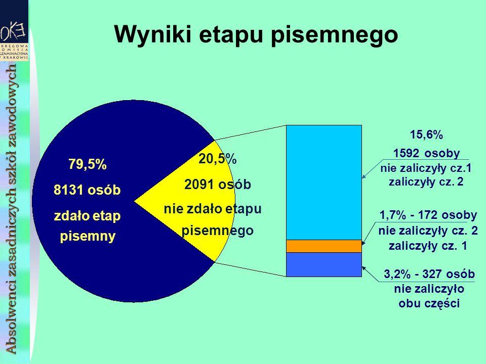 Wyniki etapu pisemnego 79,5% 8131 osób zdało etap pisemny 15,6% 1592 osoby nie zaliczyły cz.1 zaliczyły cz.