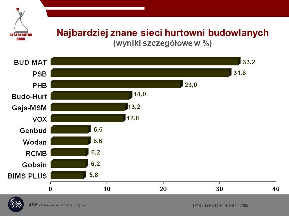 DYSTRYBUTOR ROKU 2005 ASM - Centrum Badań i Analiz Rynku Najbardziej znane sieci hurtowni budowlanych (wyniki szczegółowe w %)