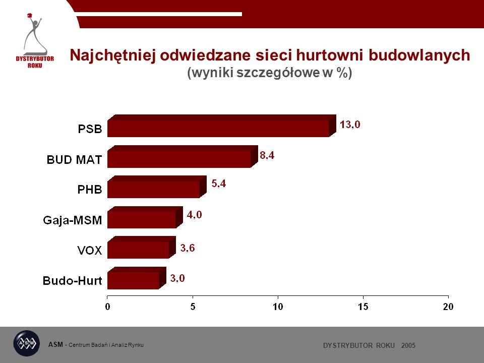 DYSTRYBUTOR ROKU 2005 ASM - Centrum Badań i Analiz Rynku Najchętniej odwiedzane sieci hurtowni budowlanych (wyniki szczegółowe w %)