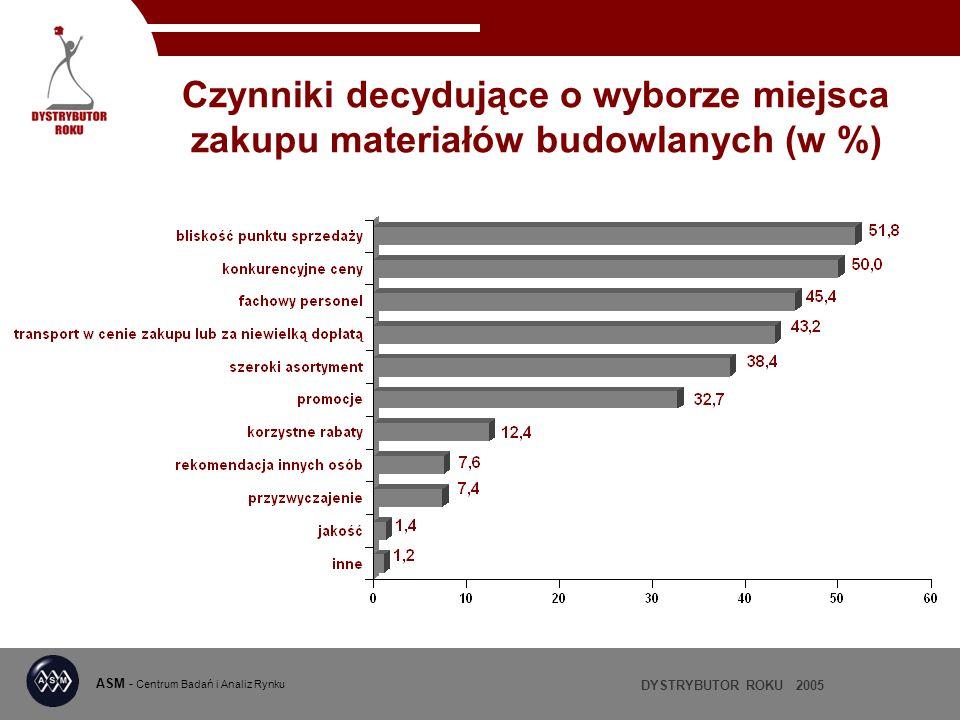 DYSTRYBUTOR ROKU 2005 ASM - Centrum Badań i Analiz Rynku Czynniki decydujące o wyborze miejsca zakupu materiałów budowlanych (w %)