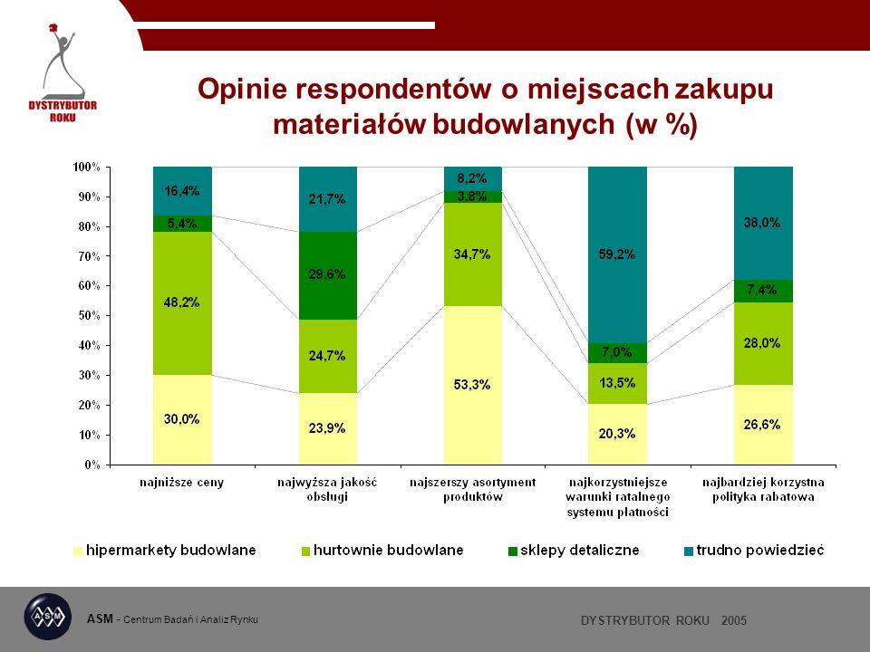 DYSTRYBUTOR ROKU 2005 ASM - Centrum Badań i Analiz Rynku Opinie respondentów o miejscach zakupu materiałów budowlanych (w %)