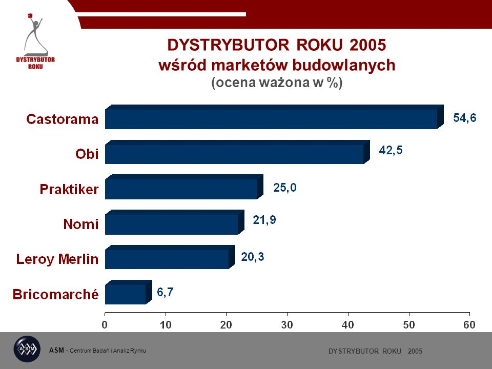DYSTRYBUTOR ROKU 2005 ASM - Centrum Badań i Analiz Rynku DYSTRYBUTOR ROKU 2005 wśród marketów budowlanych (ocena ważona w %)