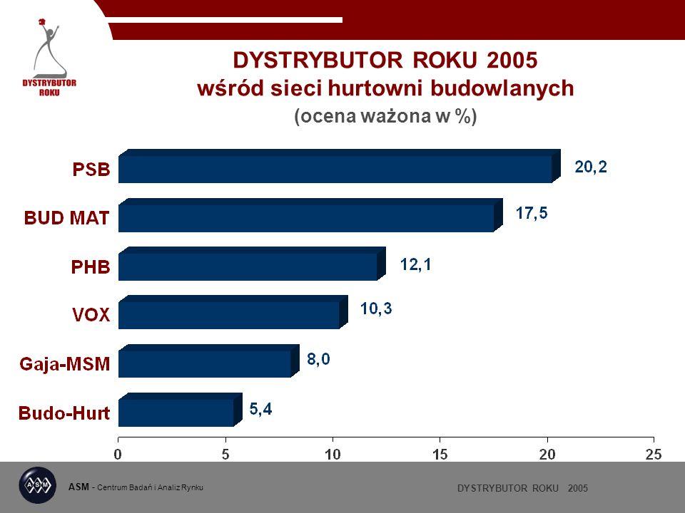 DYSTRYBUTOR ROKU 2005 ASM - Centrum Badań i Analiz Rynku DYSTRYBUTOR ROKU 2005 wśród sieci hurtowni budowlanych (ocena ważona w %)