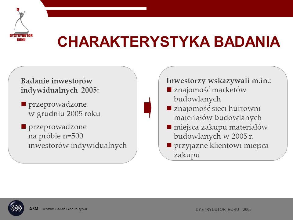 DYSTRYBUTOR ROKU 2005 ASM - Centrum Badań i Analiz Rynku CHARAKTERYSTYKA BADANIA Badanie inwestorów indywidualnych 2005: przeprowadzone w grudniu 2005