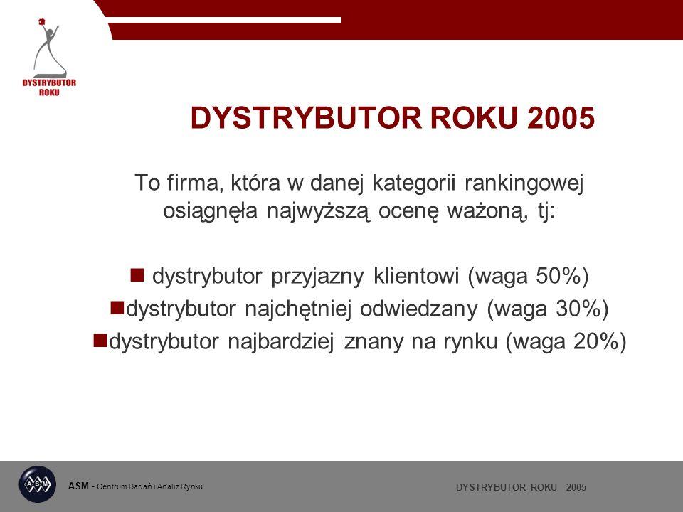 DYSTRYBUTOR ROKU 2005 ASM - Centrum Badań i Analiz Rynku DYSTRYBUTOR ROKU 2005 To firma, która w danej kategorii rankingowej osiągnęła najwyższą ocenę