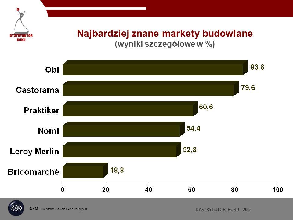 DYSTRYBUTOR ROKU 2005 ASM - Centrum Badań i Analiz Rynku Najbardziej znane markety budowlane (wyniki szczegółowe w %)