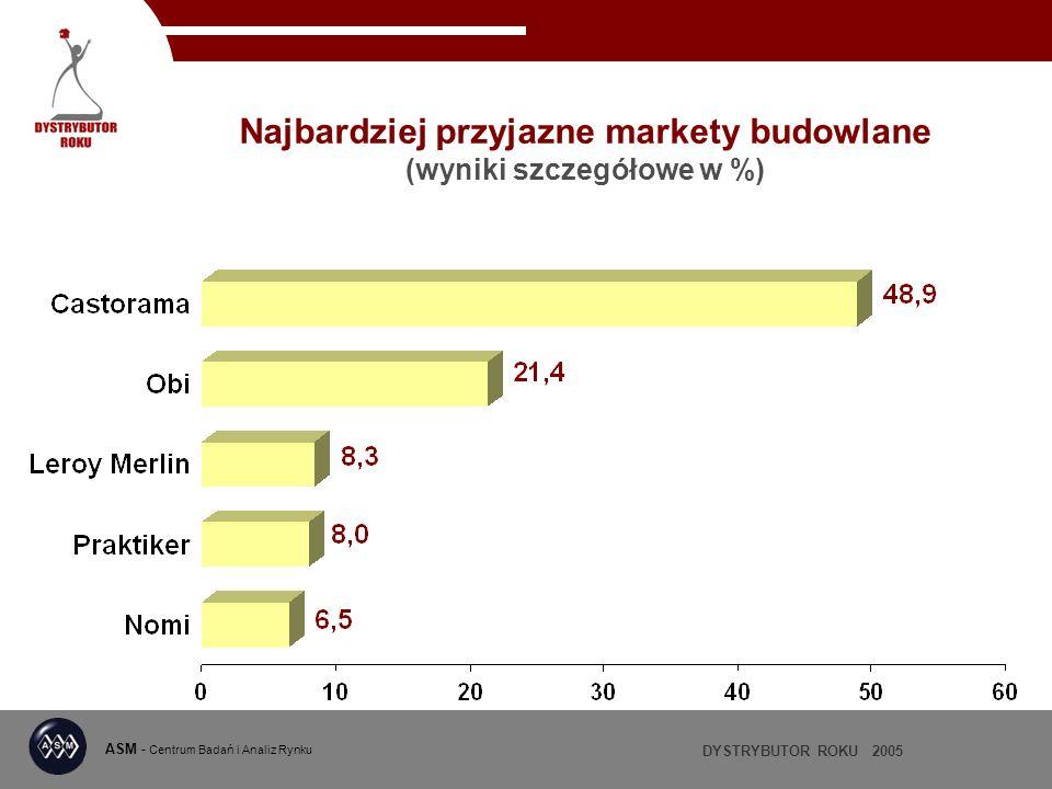 DYSTRYBUTOR ROKU 2005 ASM - Centrum Badań i Analiz Rynku Najbardziej przyjazne markety budowlane (wyniki szczegółowe w %)