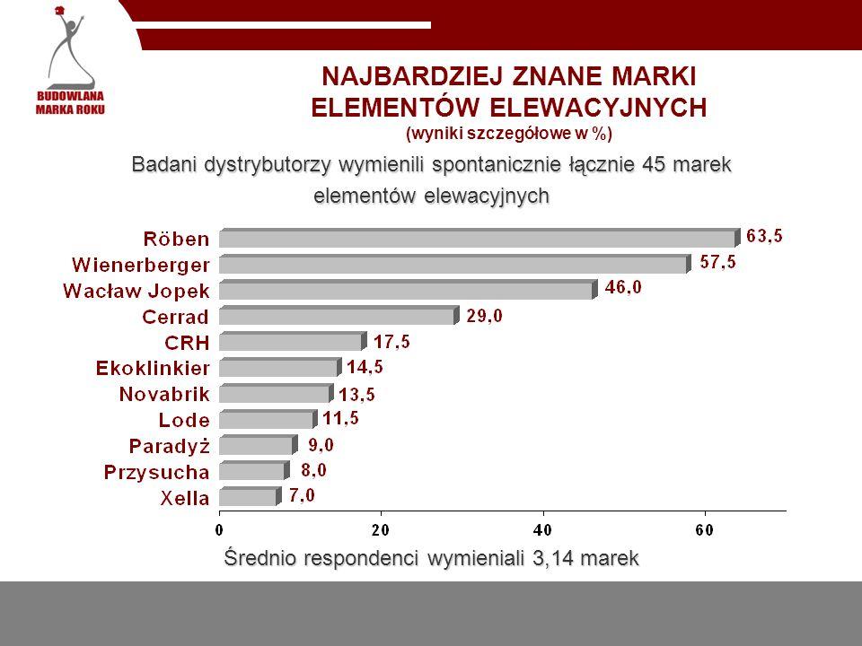 NAJBARDZIEJ ZNANE MARKI ELEMENTÓW ELEWACYJNYCH (wyniki szczegółowe w %) Badani dystrybutorzy wymienili spontanicznie łącznie 45 marek elementów elewacyjnych Średnio respondenci wymieniali 3,14 marek