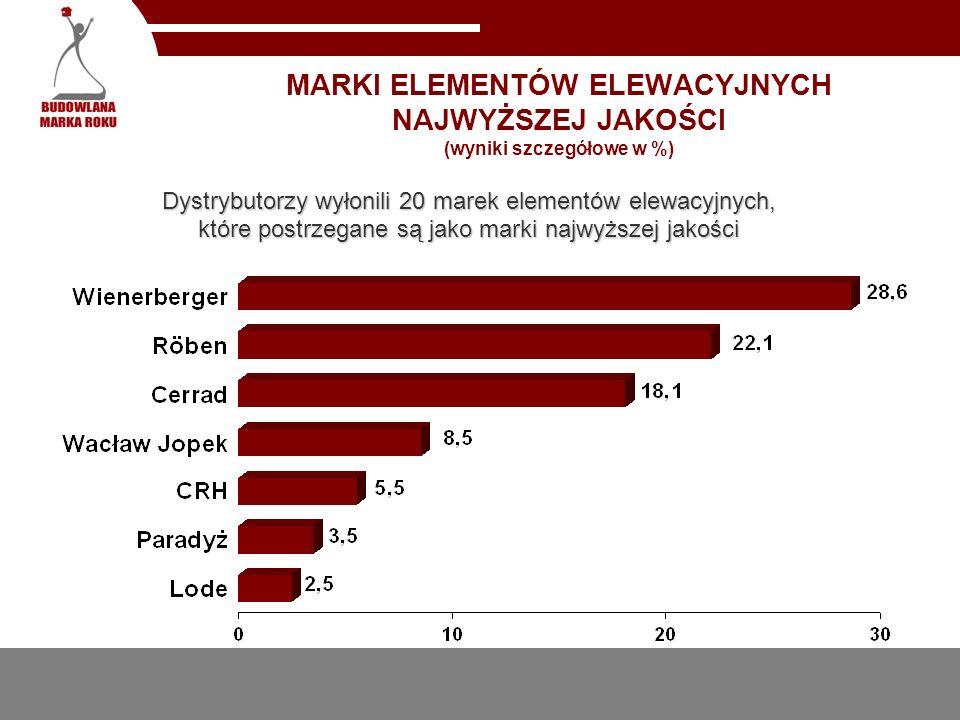 MARKI ELEMENTÓW ELEWACYJNYCH NAJWYŻSZEJ JAKOŚCI (wyniki szczegółowe w %) Dystrybutorzy wyłonili 20 marek elementów elewacyjnych, które postrzegane są jako marki najwyższej jakości