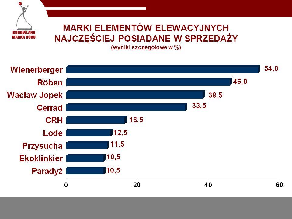MARKI ELEMENTÓW ELEWACYJNYCH NAJCZĘŚCIEJ POSIADANE W SPRZEDAŻY (wyniki szczegółowe w %)