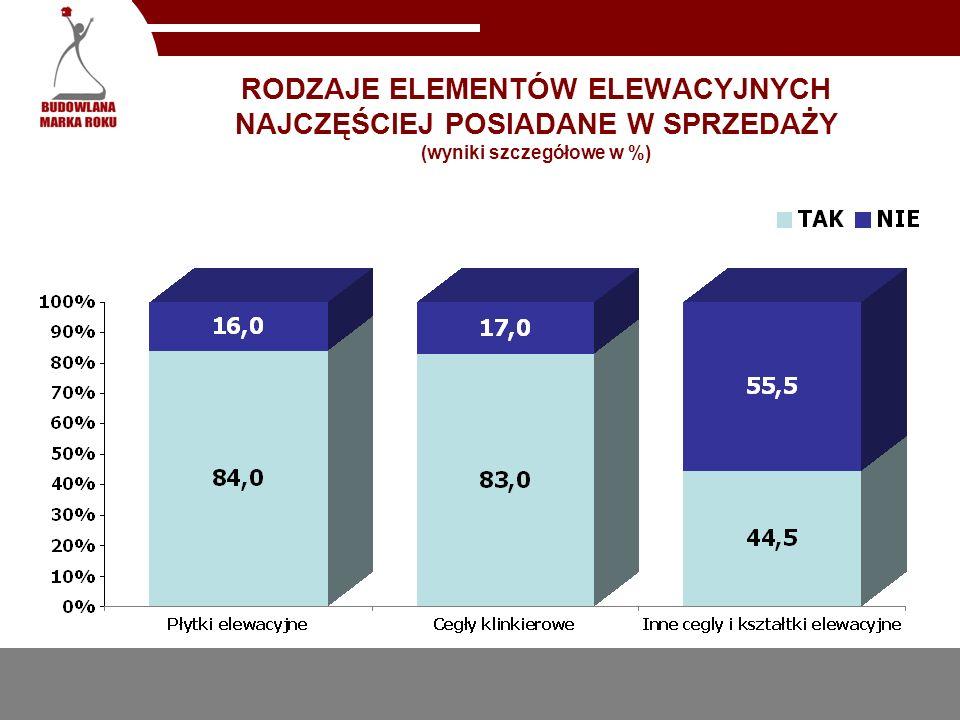 RODZAJE ELEMENTÓW ELEWACYJNYCH NAJCZĘŚCIEJ POSIADANE W SPRZEDAŻY (wyniki szczegółowe w %)