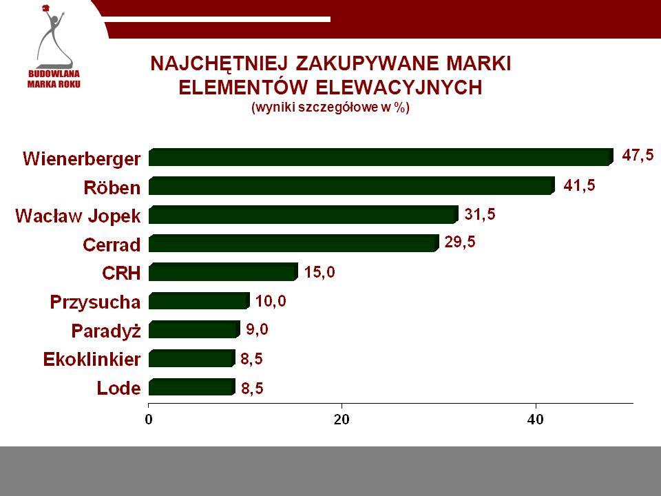 NAJCHĘTNIEJ ZAKUPYWANE MARKI ELEMENTÓW ELEWACYJNYCH (wyniki szczegółowe w %)