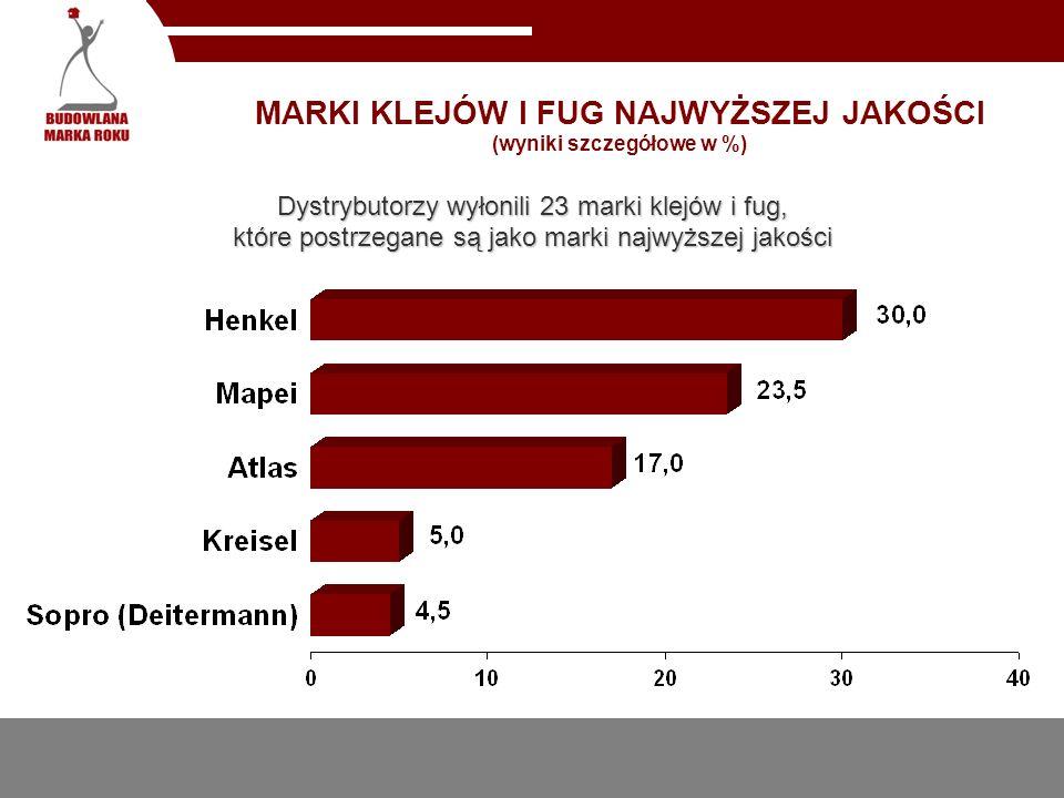 MARKI KLEJÓW I FUG NAJCZĘŚCIEJ POSIADANE W SPRZEDAŻY (wyniki szczegółowe w %)