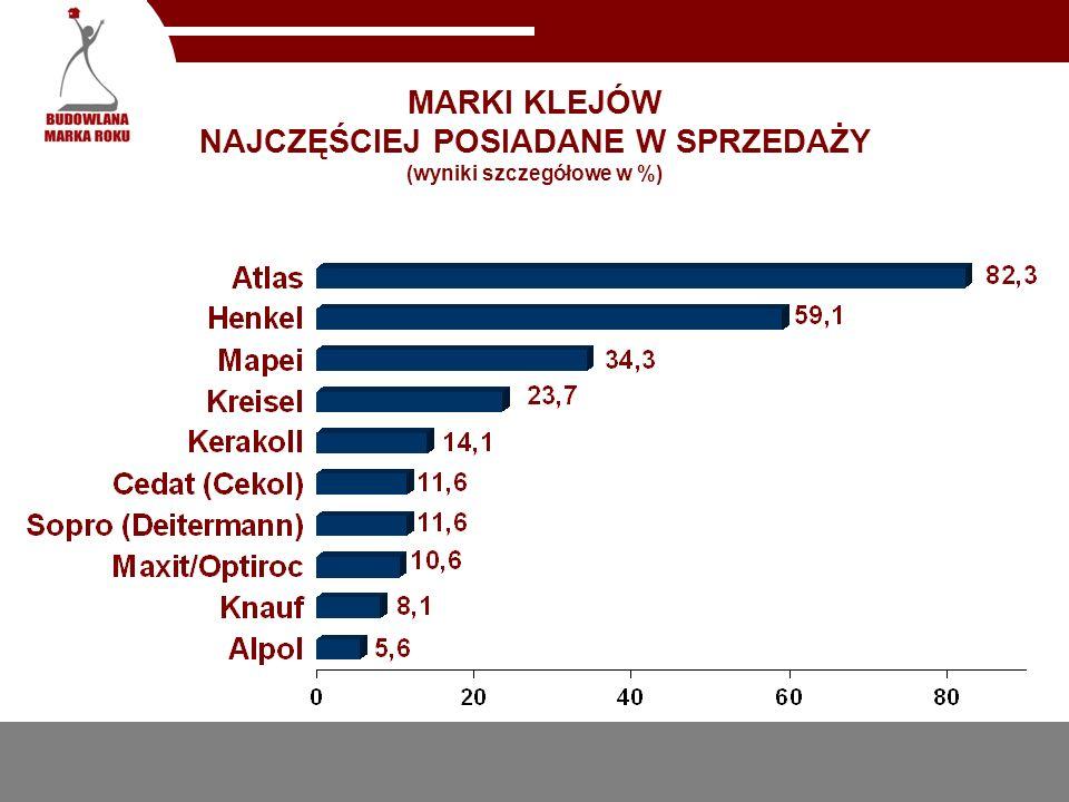 MARKI KLEJÓW NAJCZĘŚCIEJ POSIADANE W SPRZEDAŻY (wyniki szczegółowe w %)