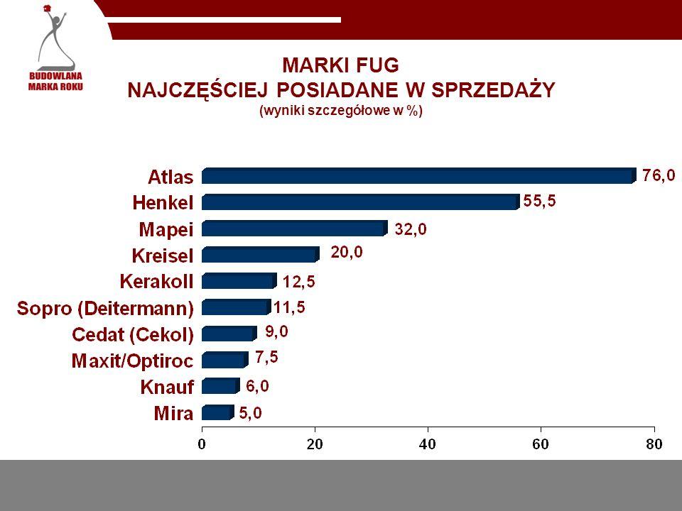 MARKI FUG NAJCZĘŚCIEJ POSIADANE W SPRZEDAŻY (wyniki szczegółowe w %)