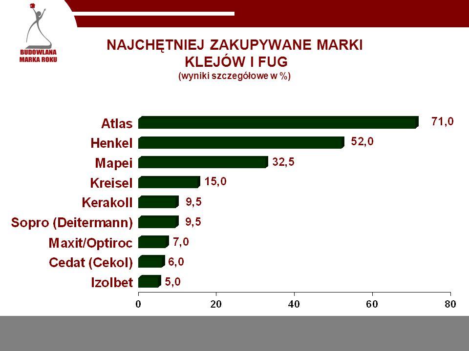 NAJCHĘTNIEJ ZAKUPYWANE MARKI KLEJÓW I FUG (wyniki szczegółowe w %)