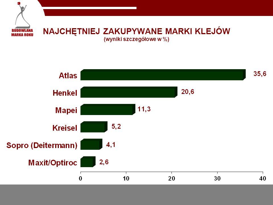 NAJCHĘTNIEJ ZAKUPYWANE MARKI KLEJÓW (wyniki szczegółowe w %)