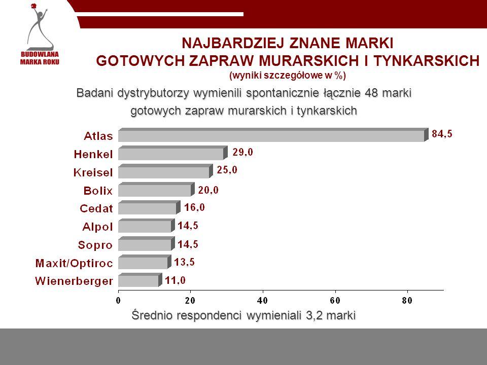 NAJBARDZIEJ ZNANE MARKI GOTOWYCH ZAPRAW MURARSKICH I TYNKARSKICH (wyniki szczegółowe w %) Badani dystrybutorzy wymienili spontanicznie łącznie 48 mark