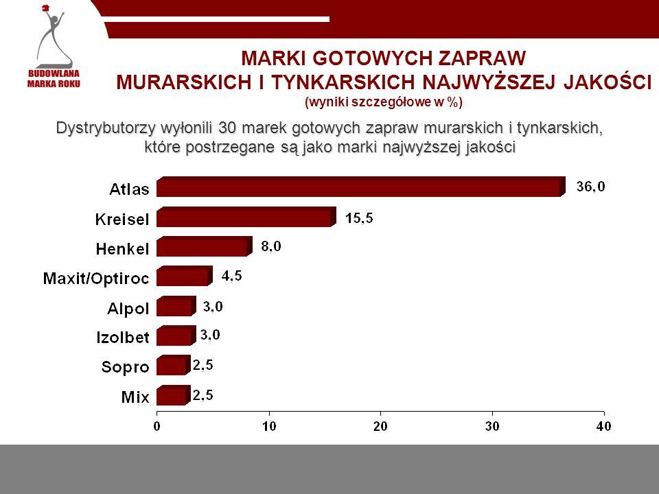 MARKI GOTOWYCH ZAPRAW MURARSKICH I TYNKARSKICH NAJWYŻSZEJ JAKOŚCI (wyniki szczegółowe w %) Dystrybutorzy wyłonili 30 marek gotowych zapraw murarskich