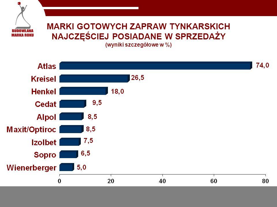 MARKI GOTOWYCH ZAPRAW TYNKARSKICH NAJCZĘŚCIEJ POSIADANE W SPRZEDAŻY (wyniki szczegółowe w %)