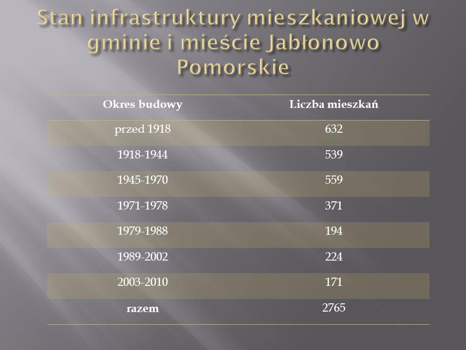 Okres budowyLiczba mieszkań przed 1918632 1918-1944539 1945-1970559 1971-1978371 1979-1988194 1989-2002224 2003-2010171 razem 2765