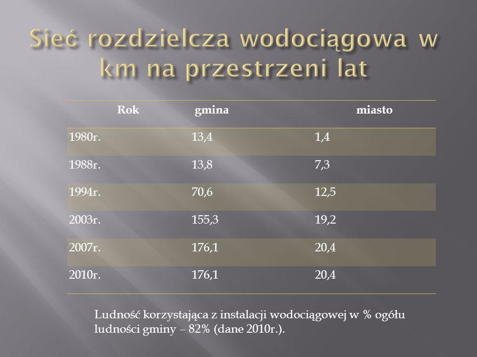 Rok gminamiasto 1980r.13,41,4 1988r.13,87,3 1994r.70,612,5 2003r.155,319,2 2007r.176,120,4 2010r.176,120,4 Ludność korzystająca z instalacji wodociągowej w % ogółu ludności gminy – 82% (dane 2010r.).