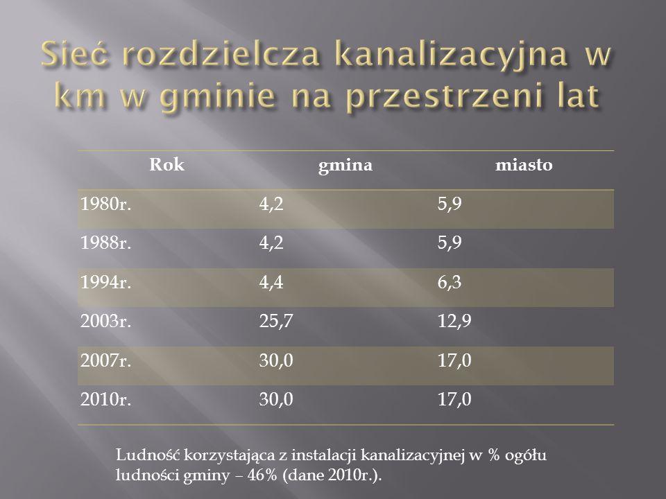 Rokgminamiasto 1980r.4,25,9 1988r.4,25,9 1994r.4,46,3 2003r.25,712,9 2007r.30,017,0 2010r.30,017,0 Ludność korzystająca z instalacji kanalizacyjnej w % ogółu ludności gminy – 46% (dane 2010r.).