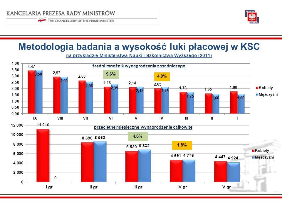 Wynagrodzenia zasadnicze (w zł, brutto) i mnożniki dyrektorów generalnych urzędów w 2012 r.