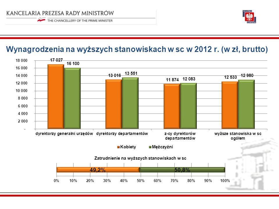 Wynagrodzenia na wyższych stanowiskach w sc w 2012 r. (w zł, brutto) Zatrudnienie na wyższych stanowiskach w sc