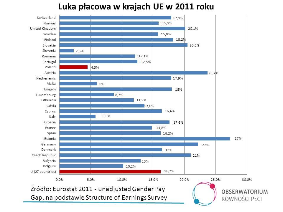 Źródło: Główny Urząd Statystyczny, Struktura wynagrodzeń według zawodów w październiku 2010 r.