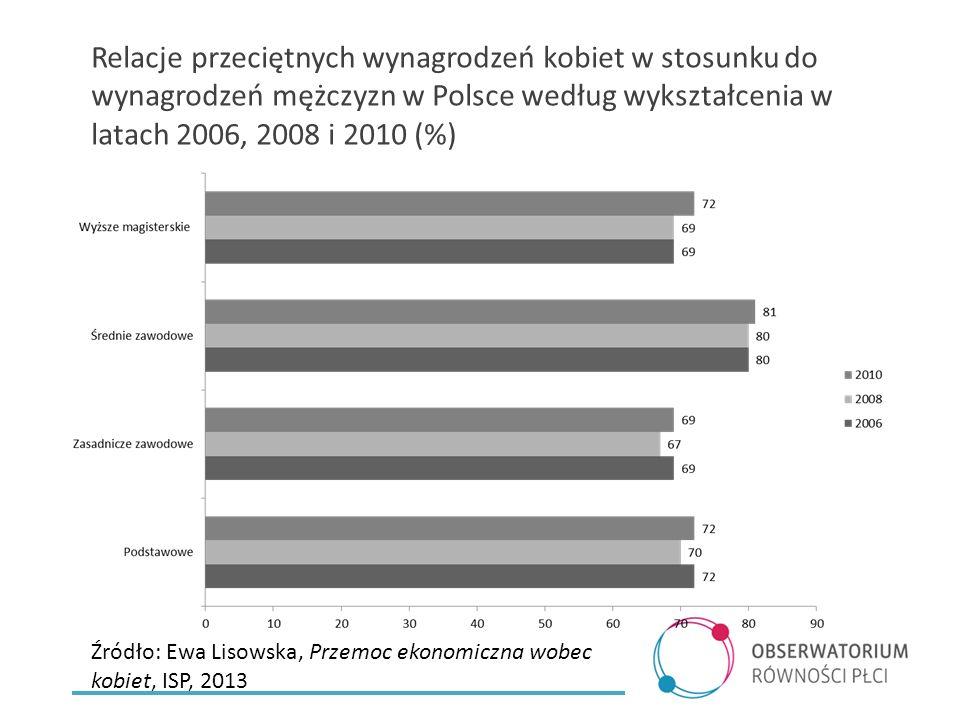 Relacje przeciętnych wynagrodzeń kobiet w stosunku do wynagrodzeń mężczyzn w Polsce według wykształcenia w latach 2006, 2008 i 2010 (%) Źródło: Ewa Lisowska, Przemoc ekonomiczna wobec kobiet, ISP, 2013