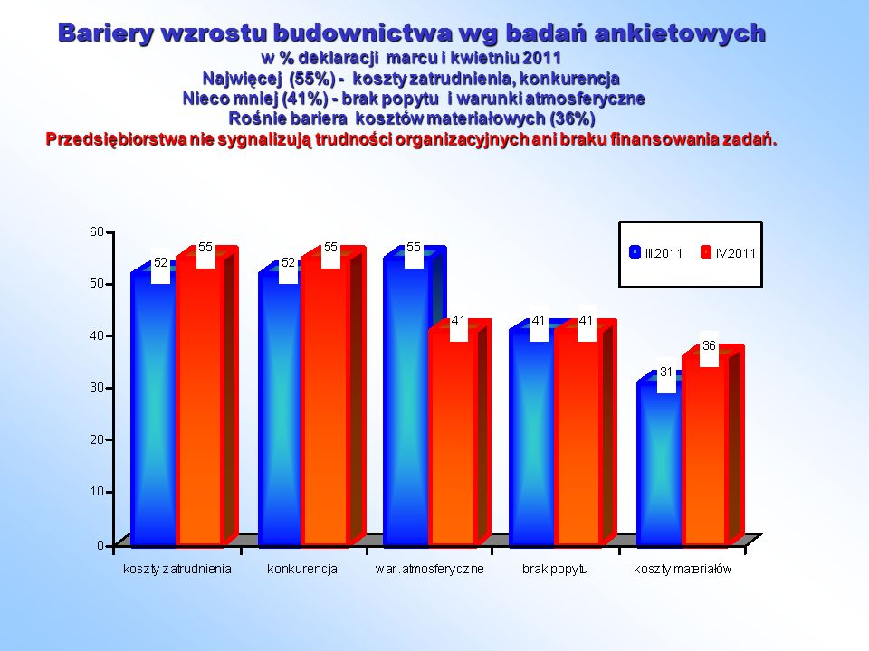 Bariery wzrostu budownictwa wg badań ankietowych w % deklaracji marcu i kwietniu 2011 Najwięcej (55%) - koszty zatrudnienia, konkurencja Nieco mniej (41%) - brak popytu i warunki atmosferyczne Rośnie bariera kosztów materiałowych (36%) Przedsiębiorstwa nie sygnalizują trudności organizacyjnych ani braku finansowania zadań.