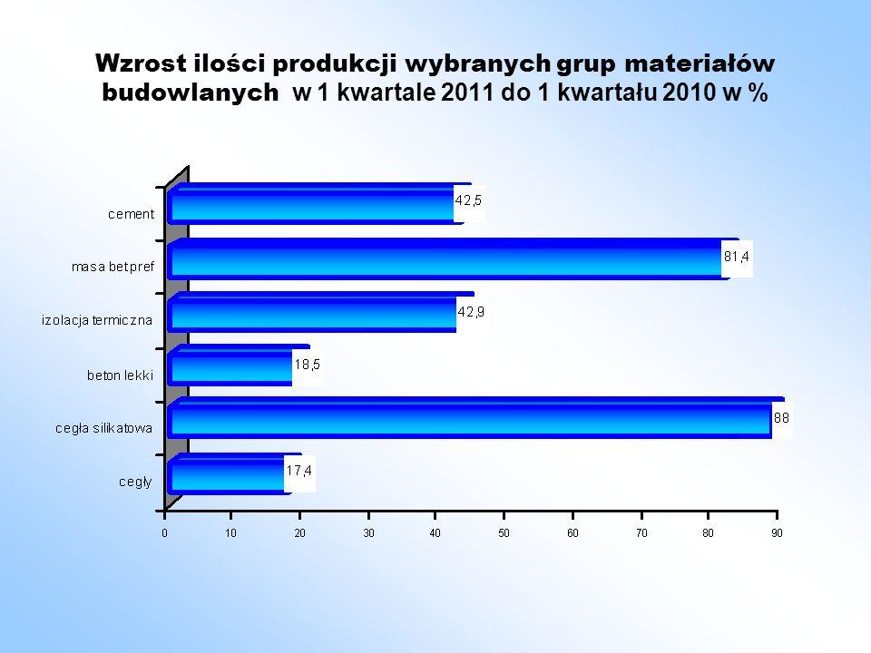 Wzrost ilości produkcji wybranych grup materiałów budowlanych w 1 kwartale 2011 do 1 kwartału 2010 w %