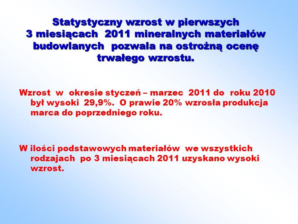 Statystyczny wzrost w pierwszych 3 miesiącach 2011 mineralnych materiałów budowlanych pozwala na ostrożną ocenę trwałego wzrostu.