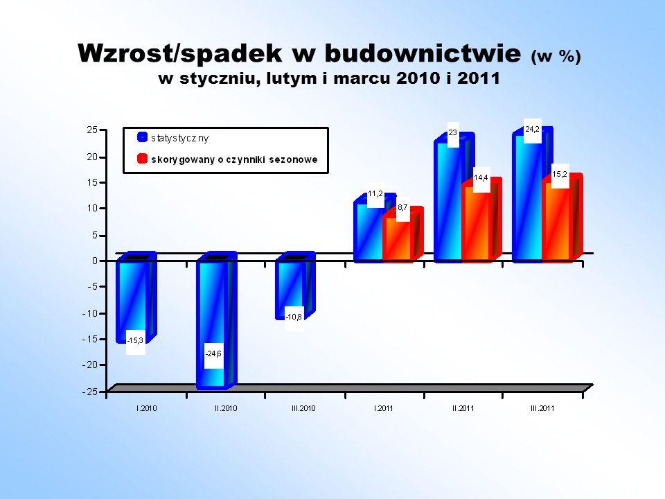 Wzrost/spadek w budownictwie (w %) w styczniu, lutym i marcu 2010 i 2011