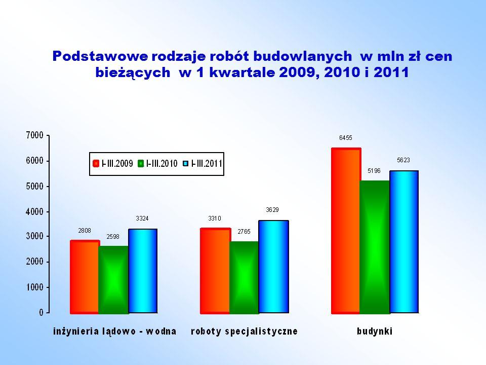 Podstawowe rodzaje robót budowlanych w mln zł cen bieżących w 1 kwartale 2009, 2010 i 2011