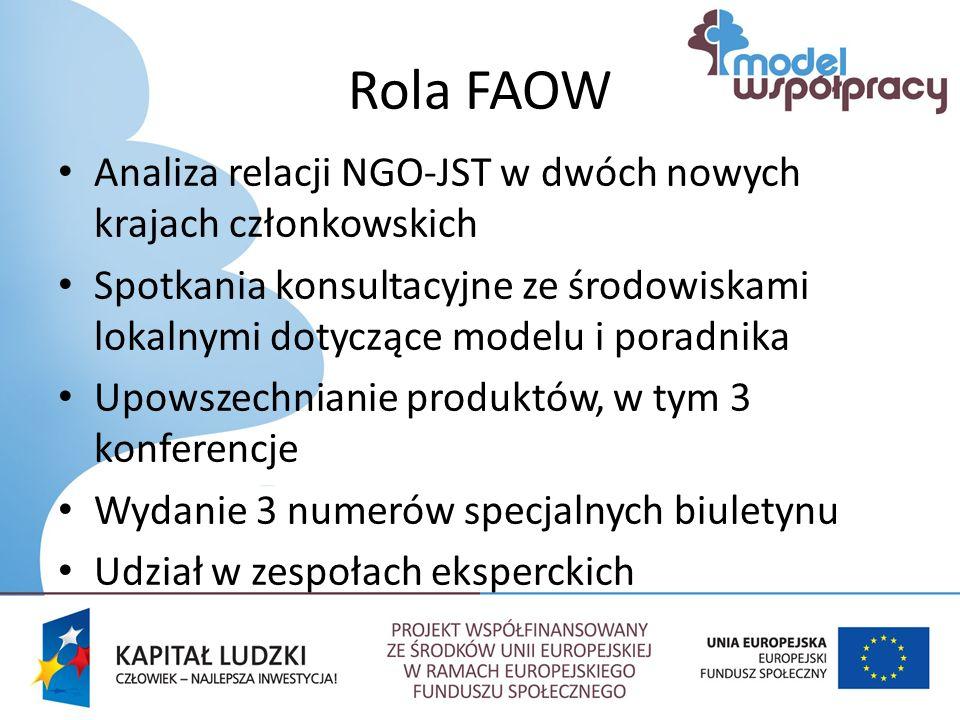 Rola FAOW Analiza relacji NGO-JST w dwóch nowych krajach członkowskich Spotkania konsultacyjne ze środowiskami lokalnymi dotyczące modelu i poradnika Upowszechnianie produktów, w tym 3 konferencje Wydanie 3 numerów specjalnych biuletynu Udział w zespołach eksperckich