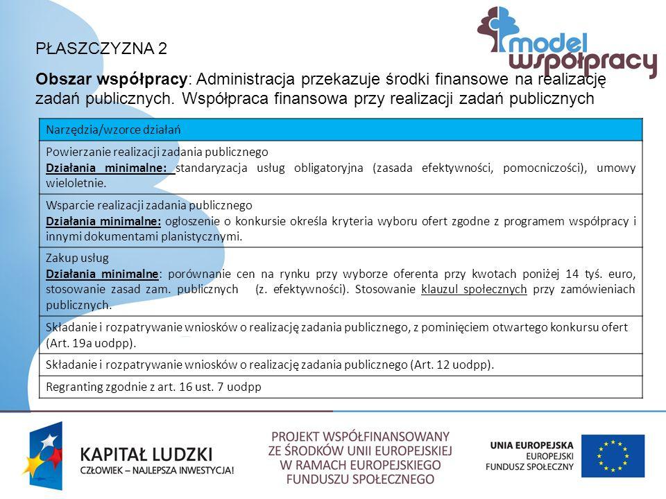 PŁASZCZYZNA 2 Obszar współpracy: Administracja przekazuje środki finansowe na realizację zadań publicznych.