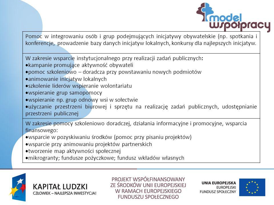 Pomoc w integrowaniu osób i grup podejmujących inicjatywy obywatelskie (np.