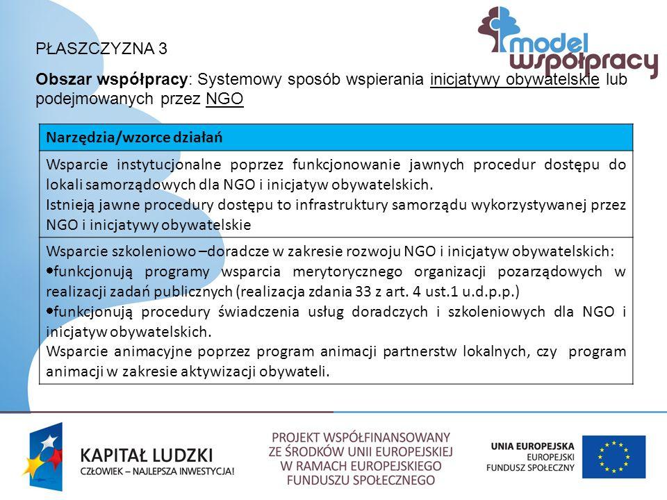 PŁASZCZYZNA 3 Obszar współpracy: Systemowy sposób wspierania inicjatywy obywatelskie lub podejmowanych przez NGO Narzędzia/wzorce działań Wsparcie instytucjonalne poprzez funkcjonowanie jawnych procedur dostępu do lokali samorządowych dla NGO i inicjatyw obywatelskich.