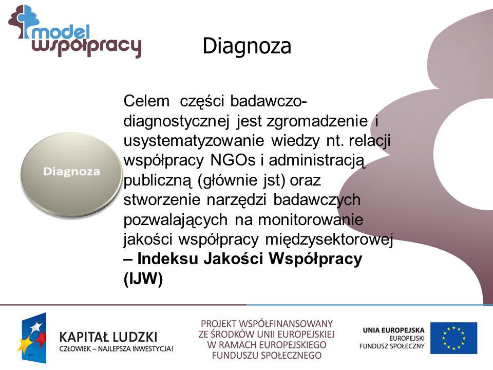 Diagnoza Celem części badawczo- diagnostycznej jest zgromadzenie i usystematyzowanie wiedzy nt.