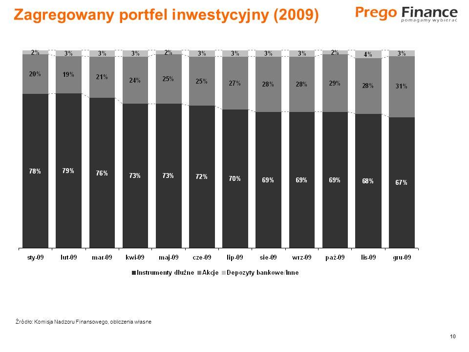10 Zagregowany portfel inwestycyjny (2009) Źródło: Komisja Nadzoru Finansowego, obliczenia własne