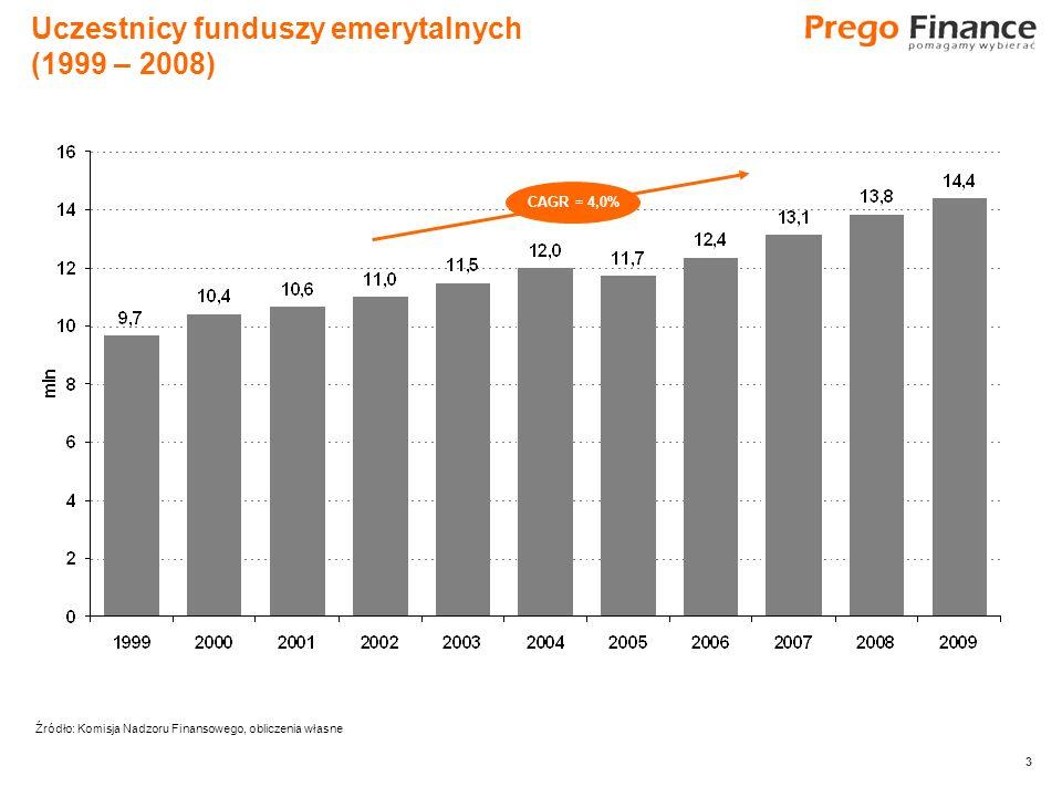 3 Uczestnicy funduszy emerytalnych (1999 – 2008) CAGR = 4,0% Źródło: Komisja Nadzoru Finansowego, obliczenia własne